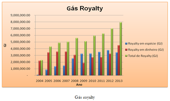 Gas Royalty